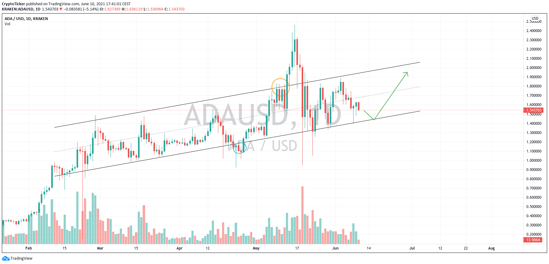 ADA/USD 1-day chart showing a potential setup
