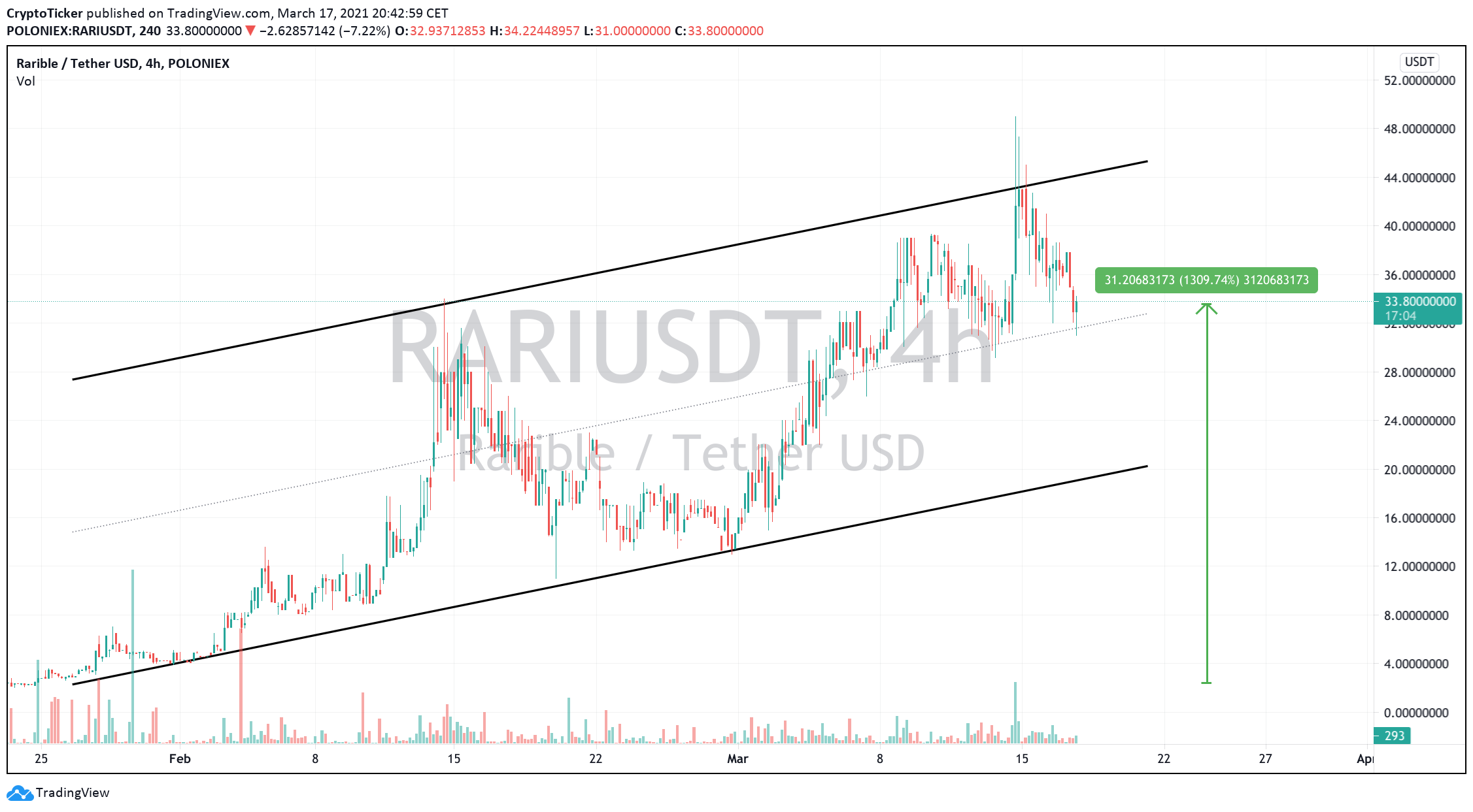 RARI/USDT 4-hour chart showing a 1,300% price increase