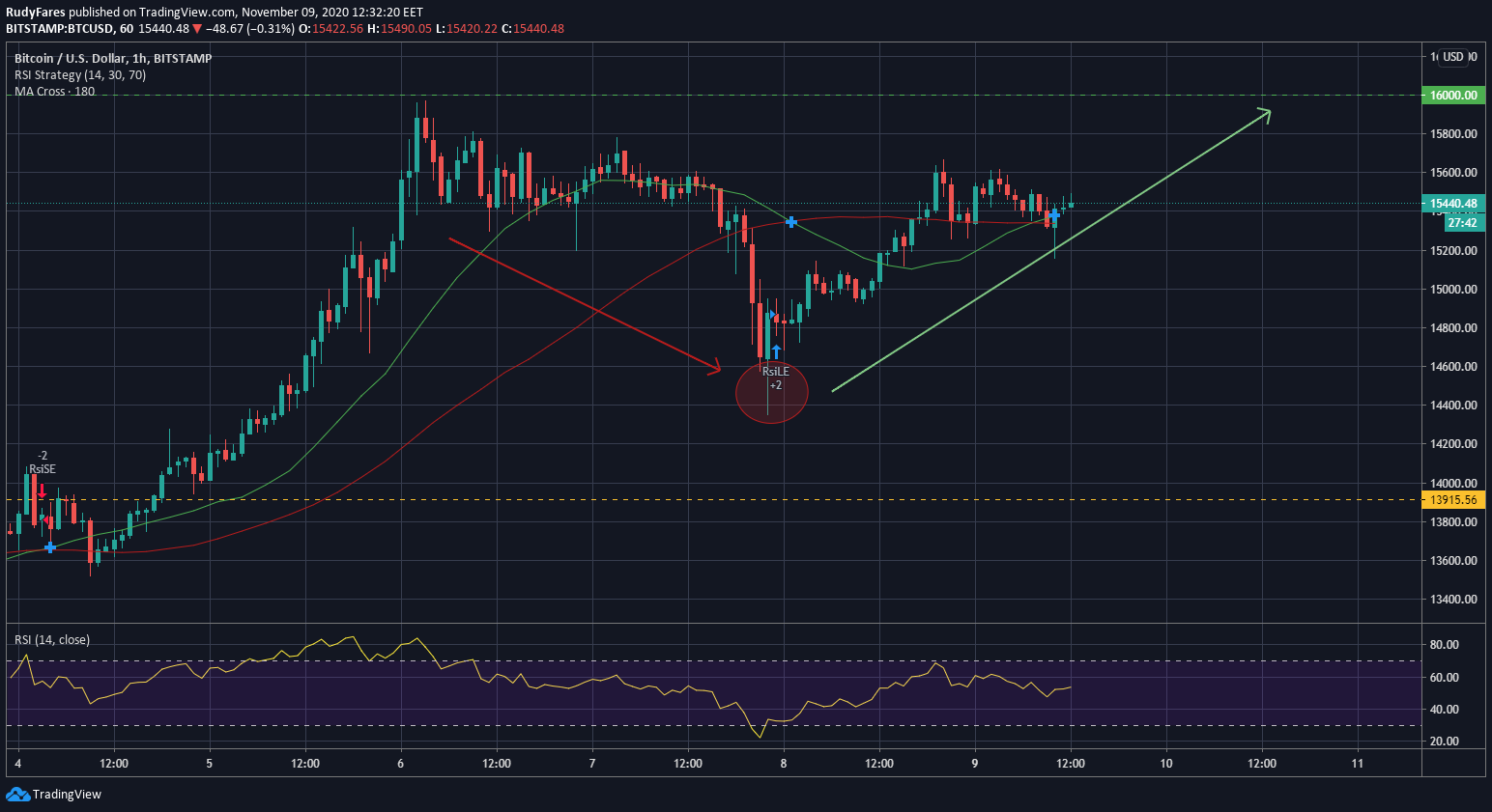 BTC/USD 1 hour chart – Weekend price-action