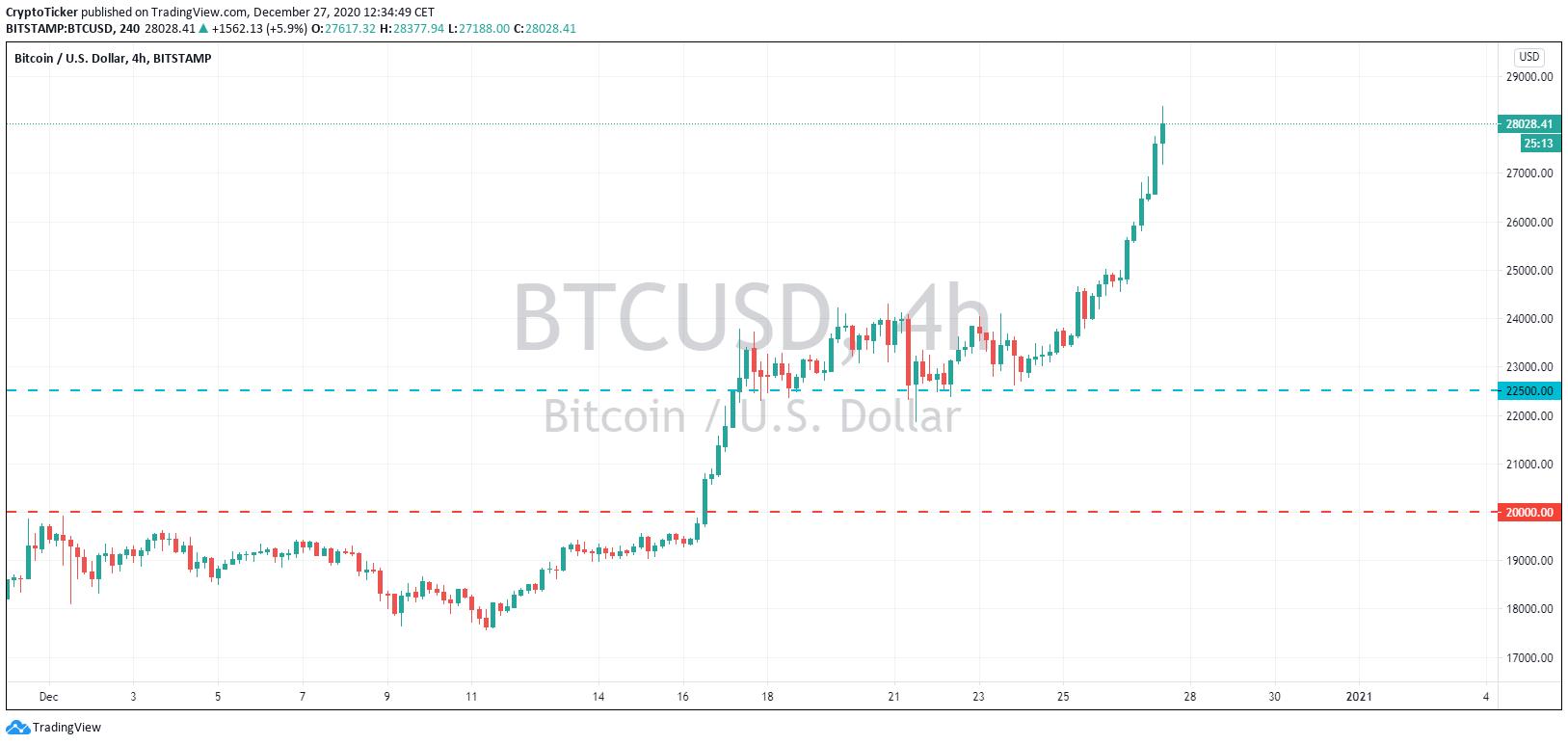 Gráfico BTC / USD 4 horas, mostrando áreas potenciais de retração