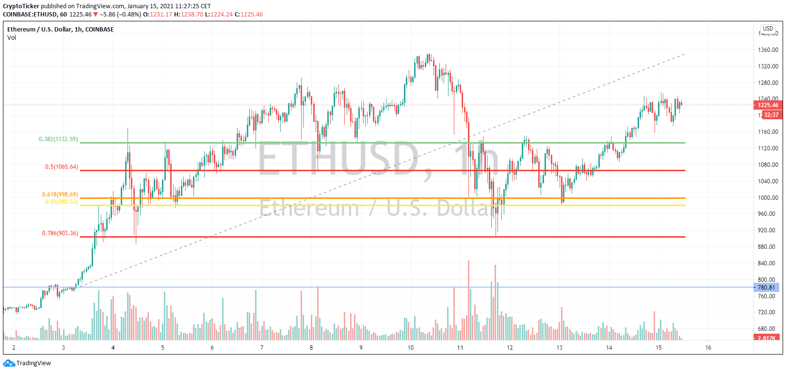 ETH/USD 1-Hour chart - Ether prices following the Fibonacci Retracement levels