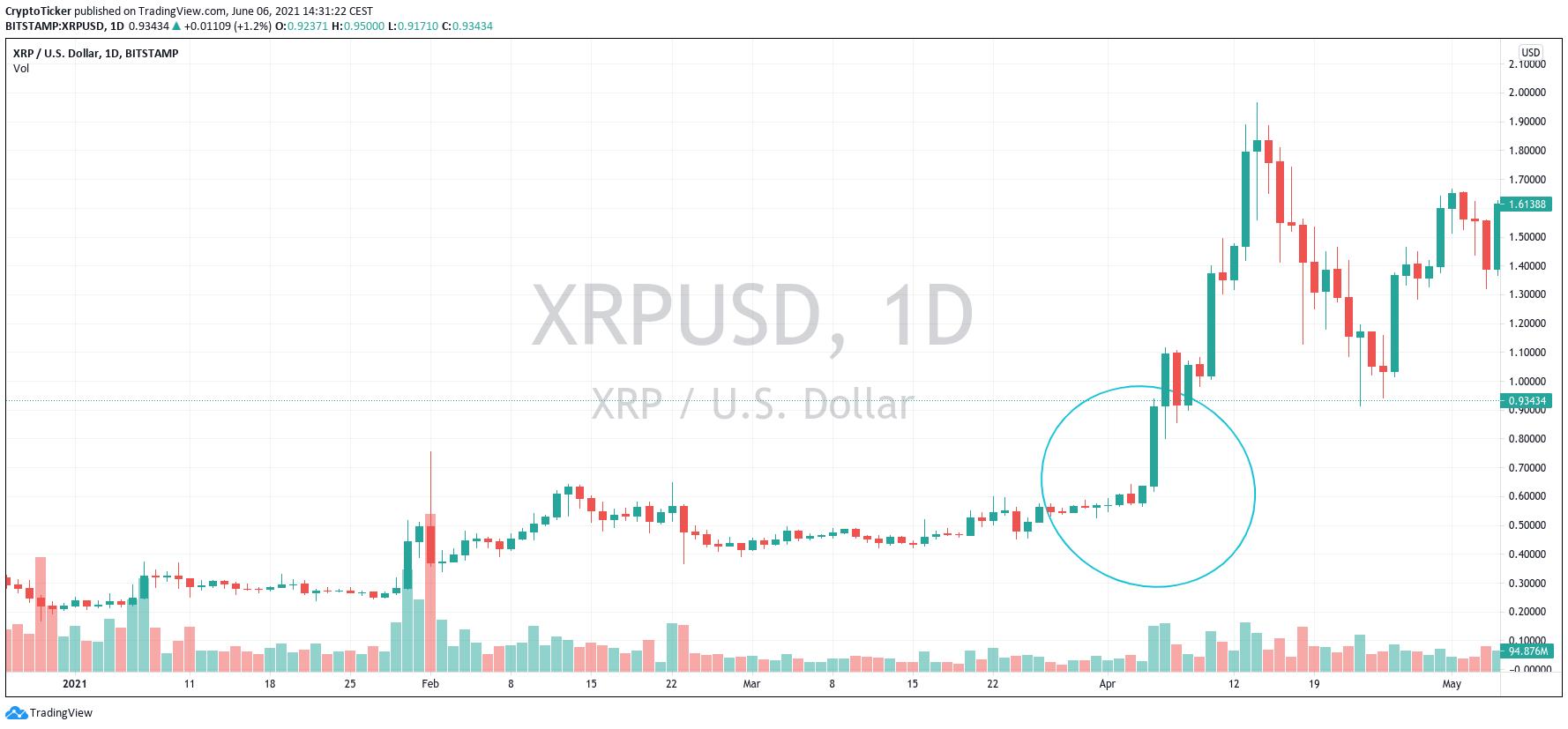 XRP开始上涨