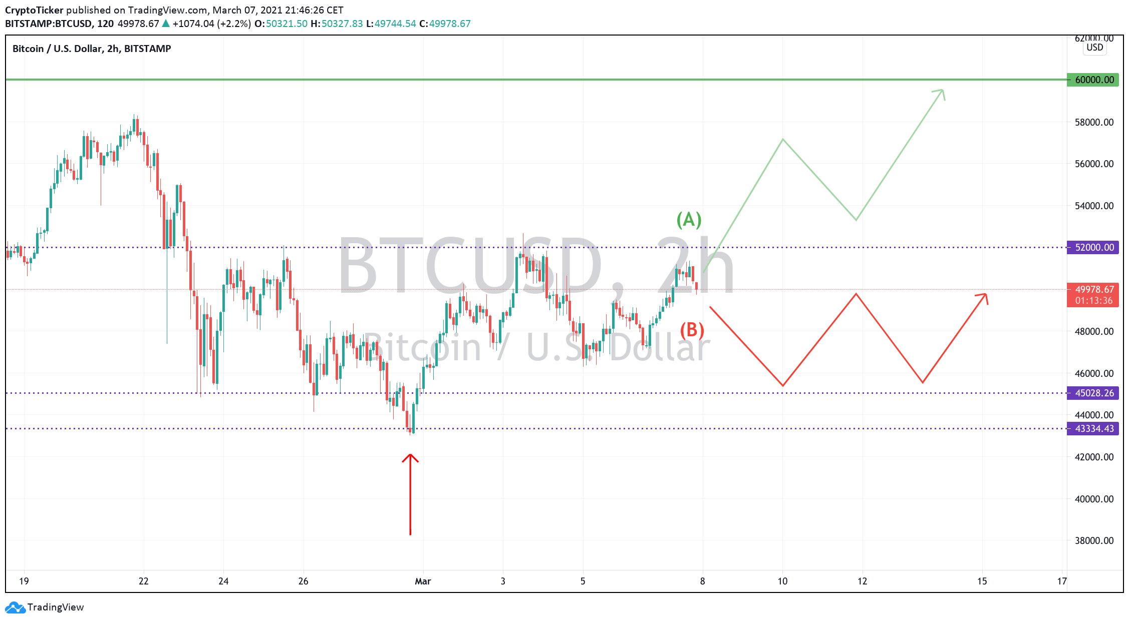 BTC/USD 2-hour chart showing the potential scenarios