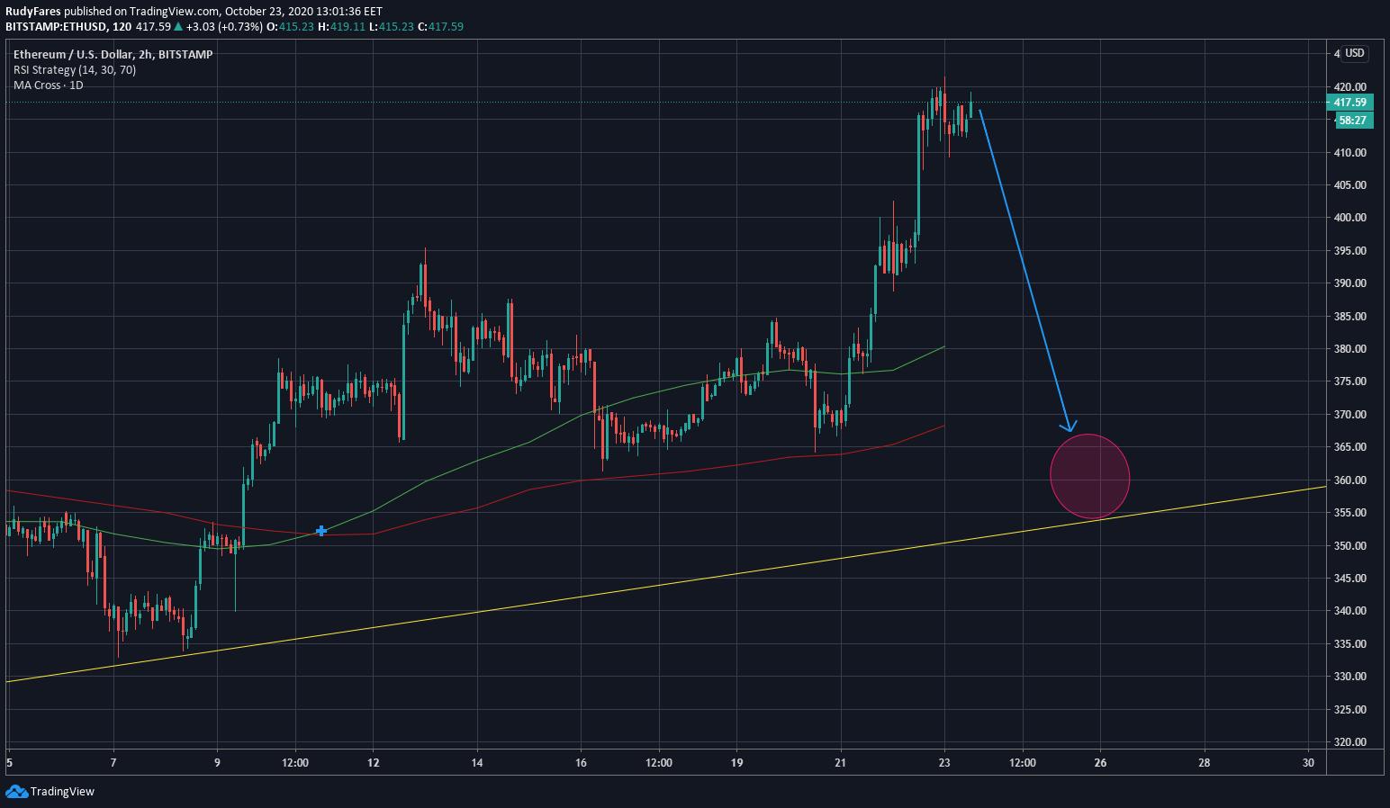 ETH/USD price 2H chart, scenario 2