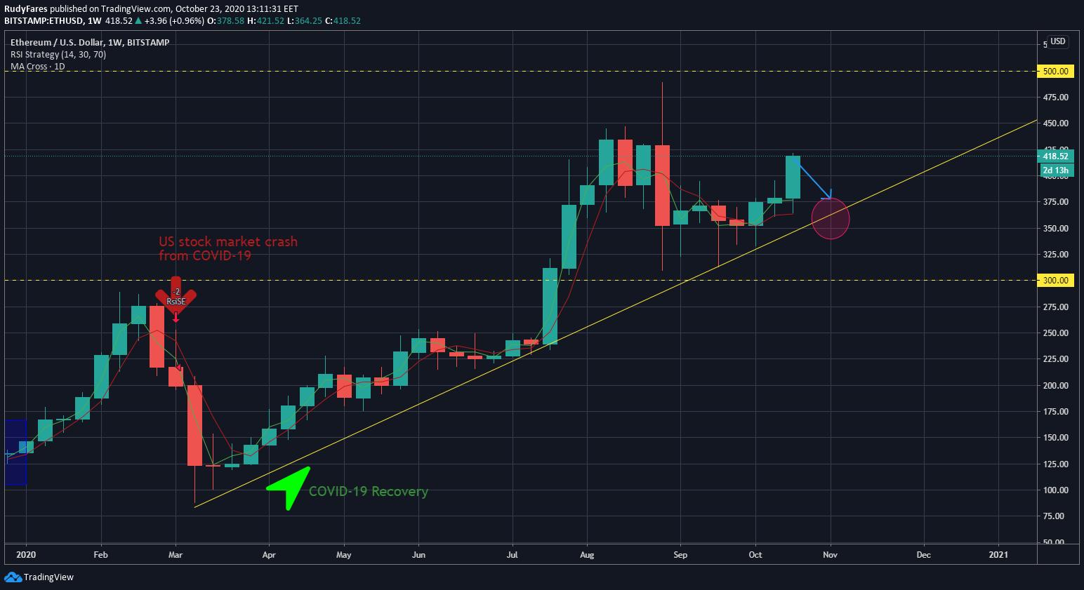 ETH/USD price 1W chart, scenario 2