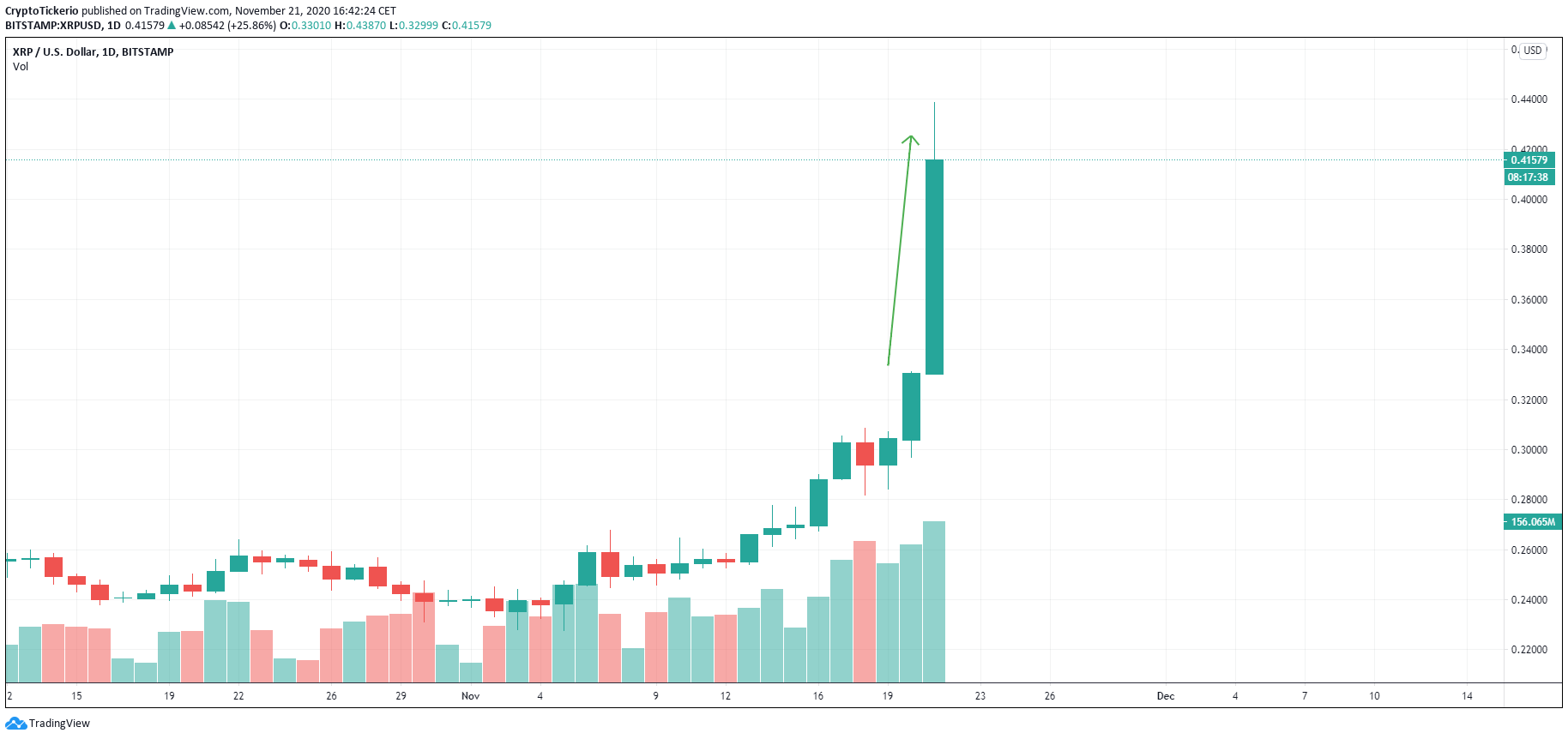 XRP/USD 1-Day Price chart, showing the price increase on the 21st of November 2020