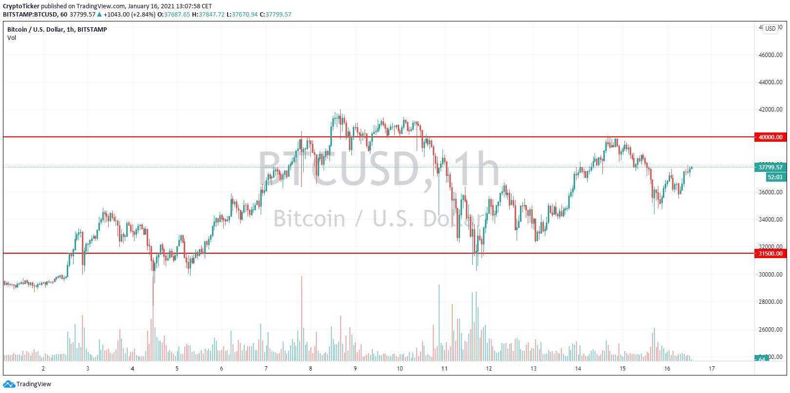 BTC/USD 1-hour chart showing a consolidation area as predicted in previous articles