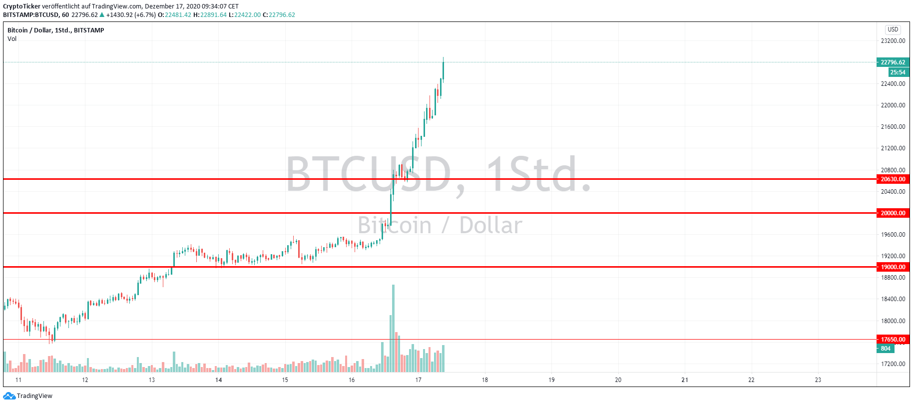 BTC/USD 1-Day, showing important Stop-Loss areas