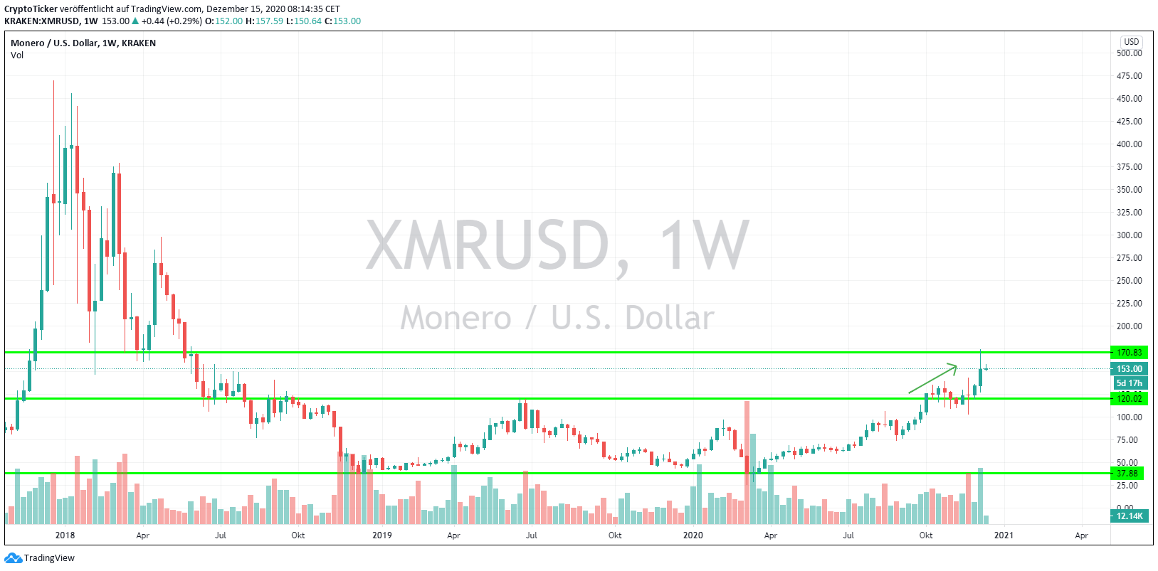 XMR/USD 1-Week chart, price reaching USD 170 area as projected