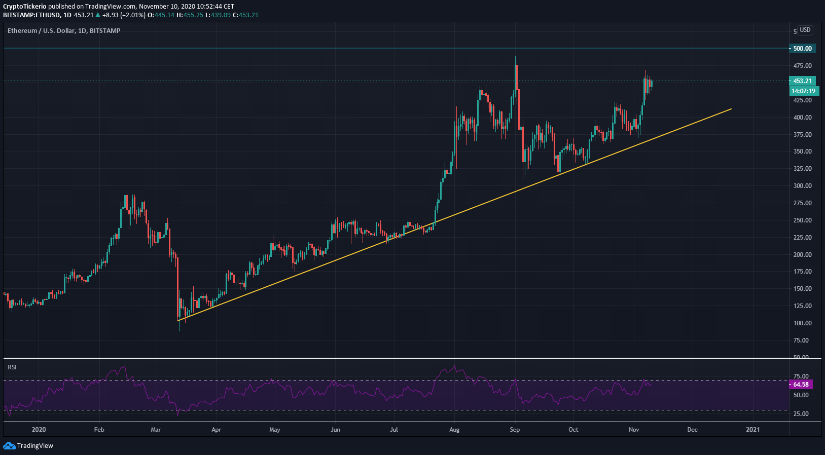 ETH/USD 1 day chart – Uptrend in 2020