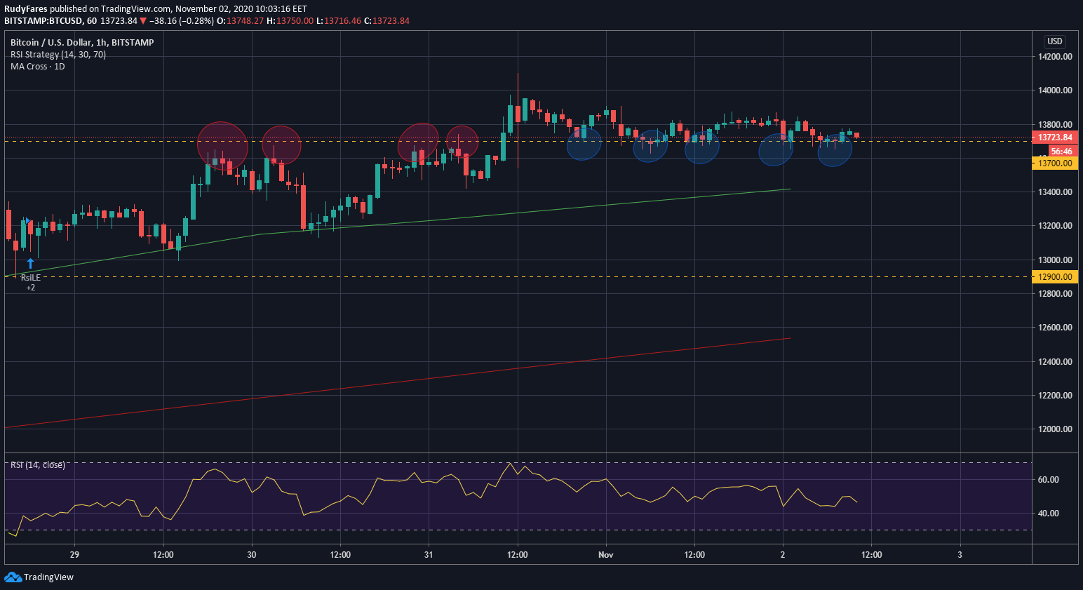 BTC/USD price 1H chart showing the important USD 13,700 level