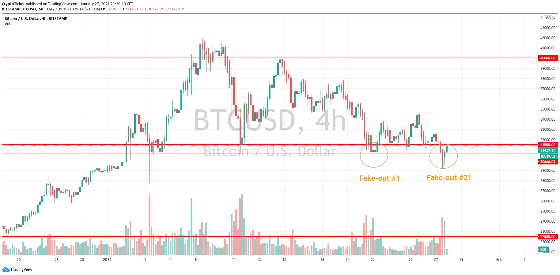 BTC/USD 4-hour chart showing another potential fakeout