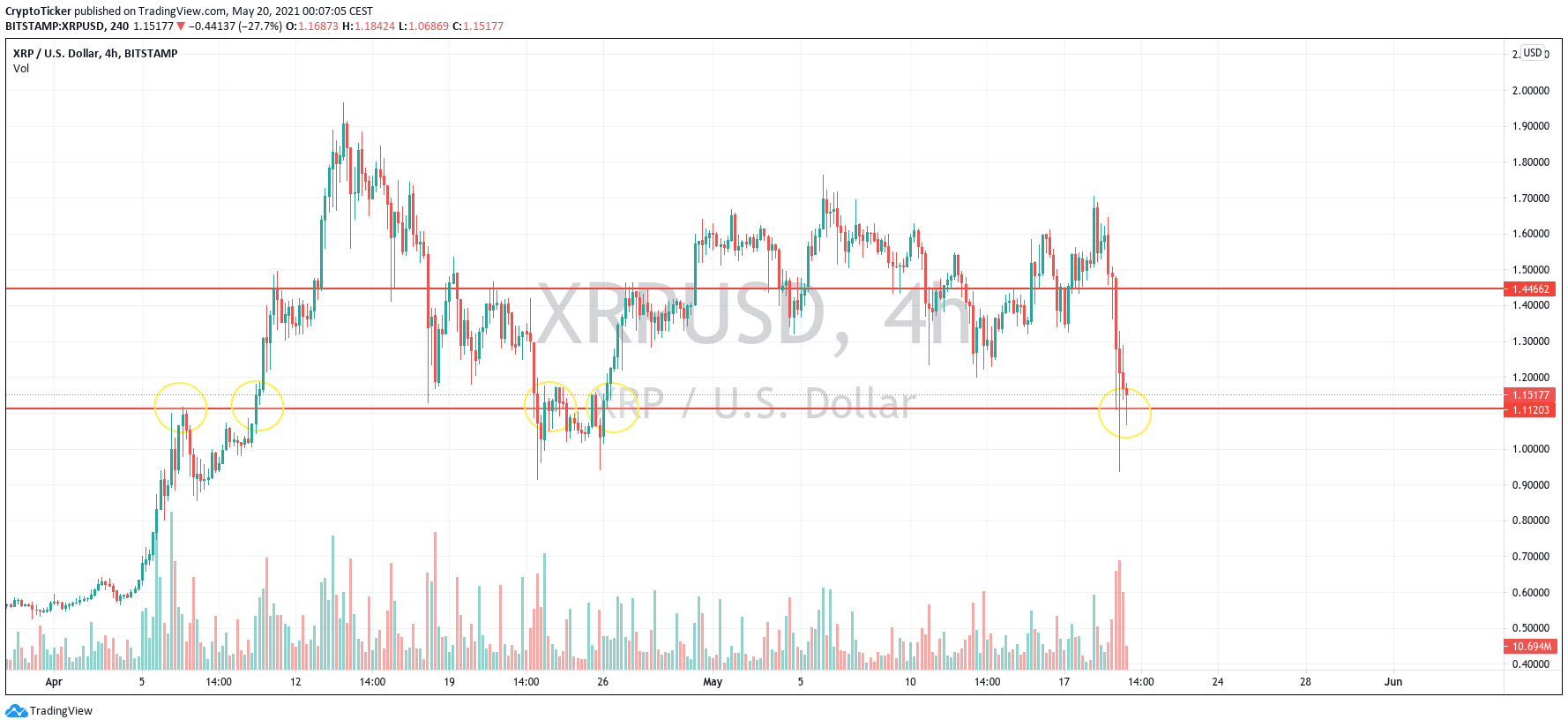 XRP/USD 4-hours chart
