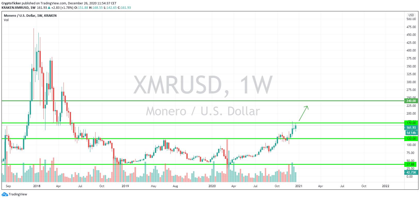 XMR/USD 1-Week chart, next price target at USD 240