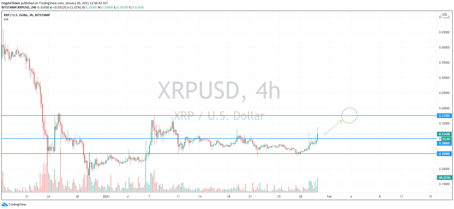 XRP/USD 4-hour chart showing XRP prices breach USD 30 cents in anticipation of a higher price