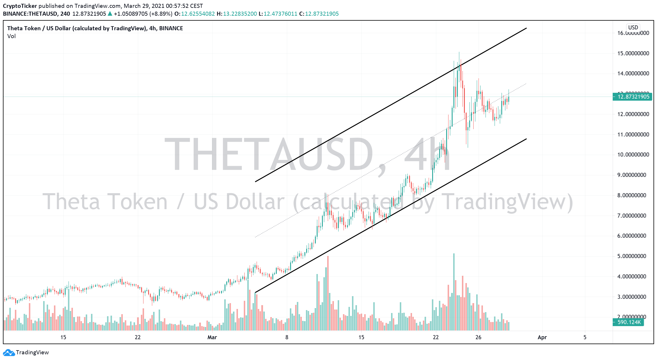 THETA Token EXPLODES +500% and breaks the TOP 10…BUY NOW?