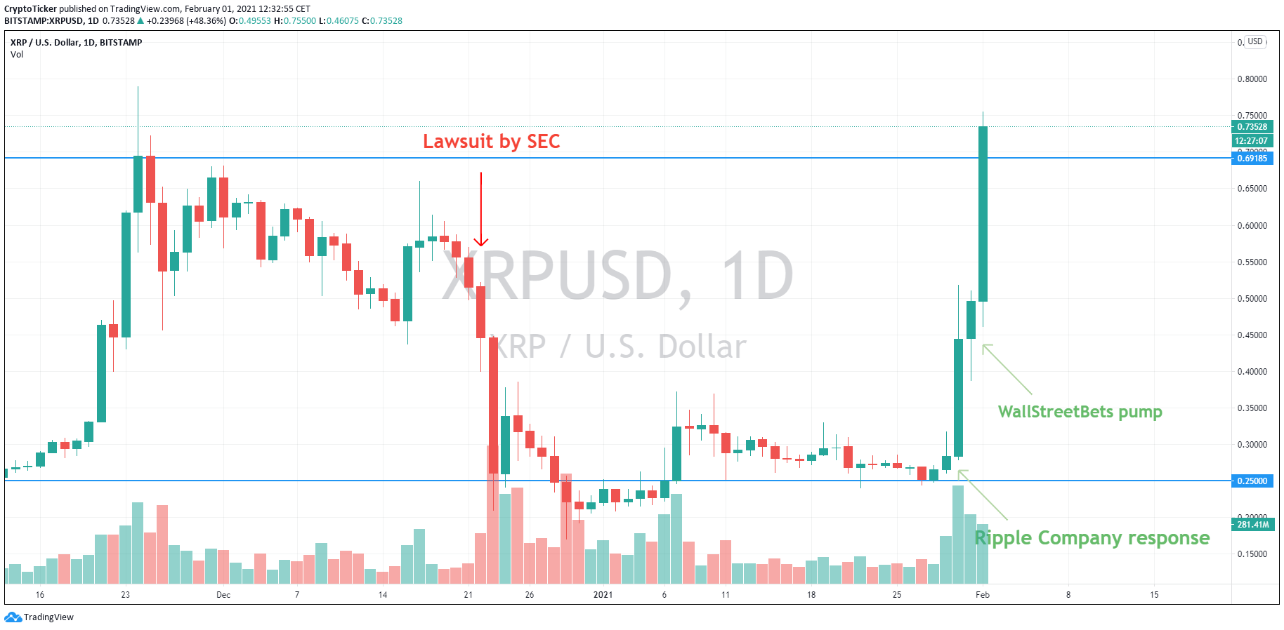 XRP/USD 1-Day chart showing the XRP price timeline