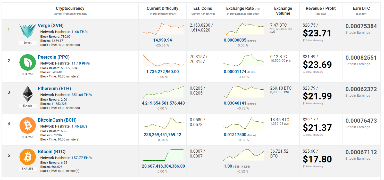 Top 5 most profitable coin to mine