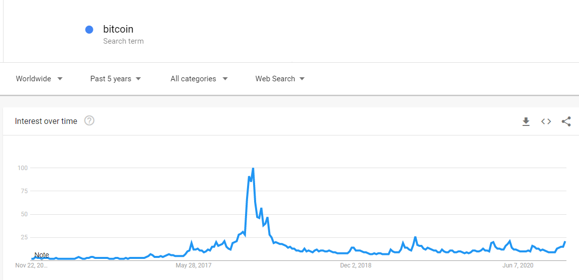 Google Trends showing the interest of Bitcoin over time back in 2017 versus today