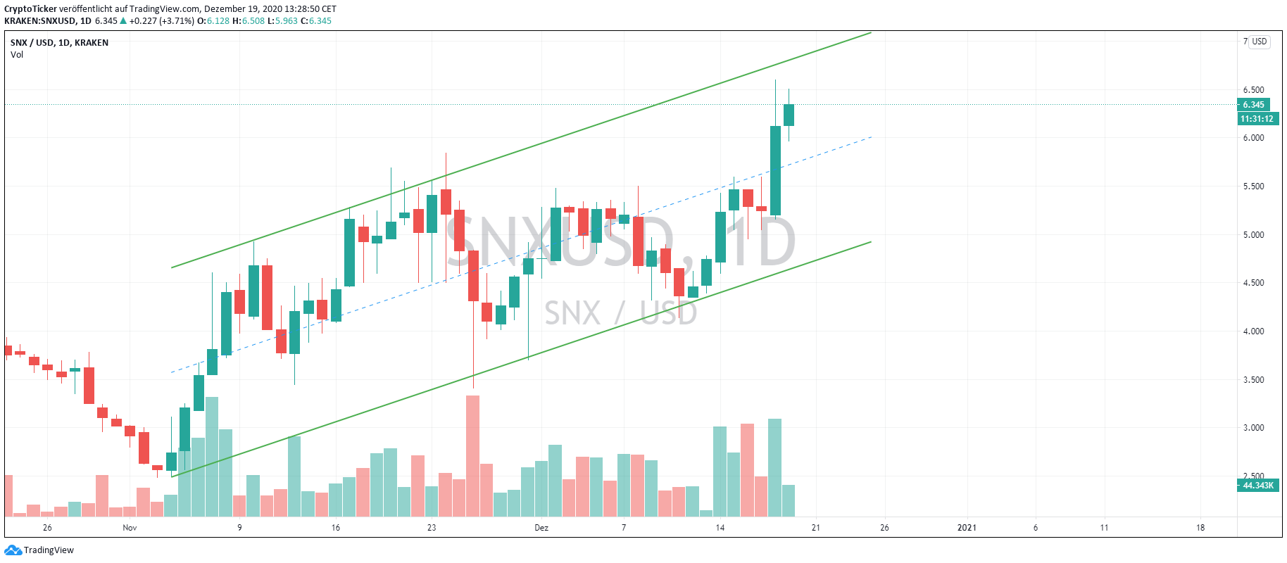 SNX/USD 1-Day chart - Uptrend picking up after an extended consolidation