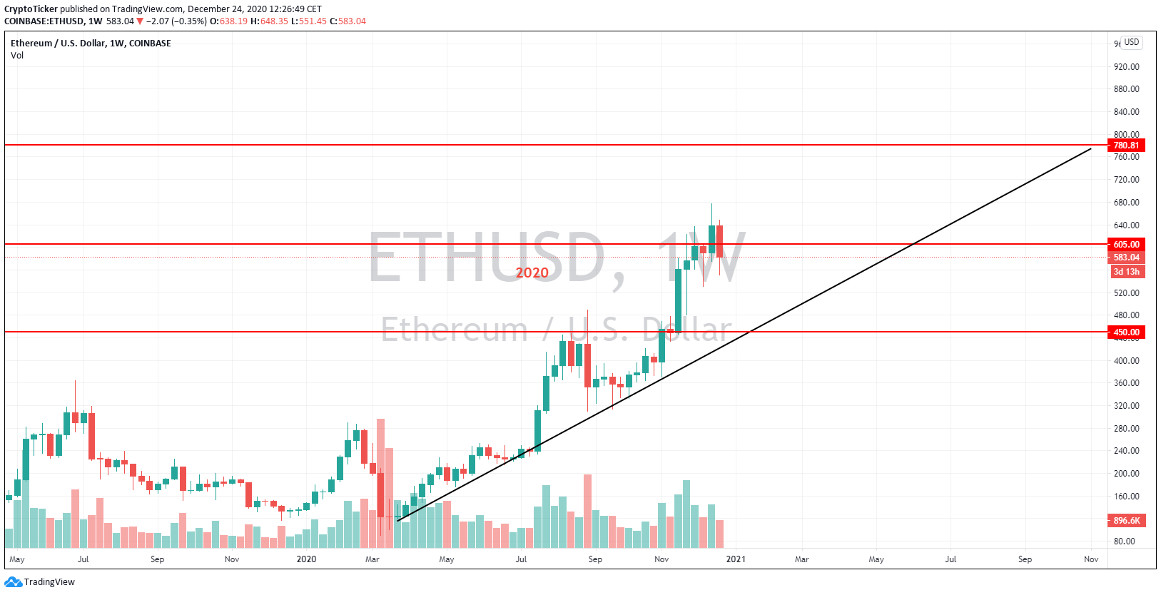 ETH/USD 1-Week chart, Ether price increase in 2020