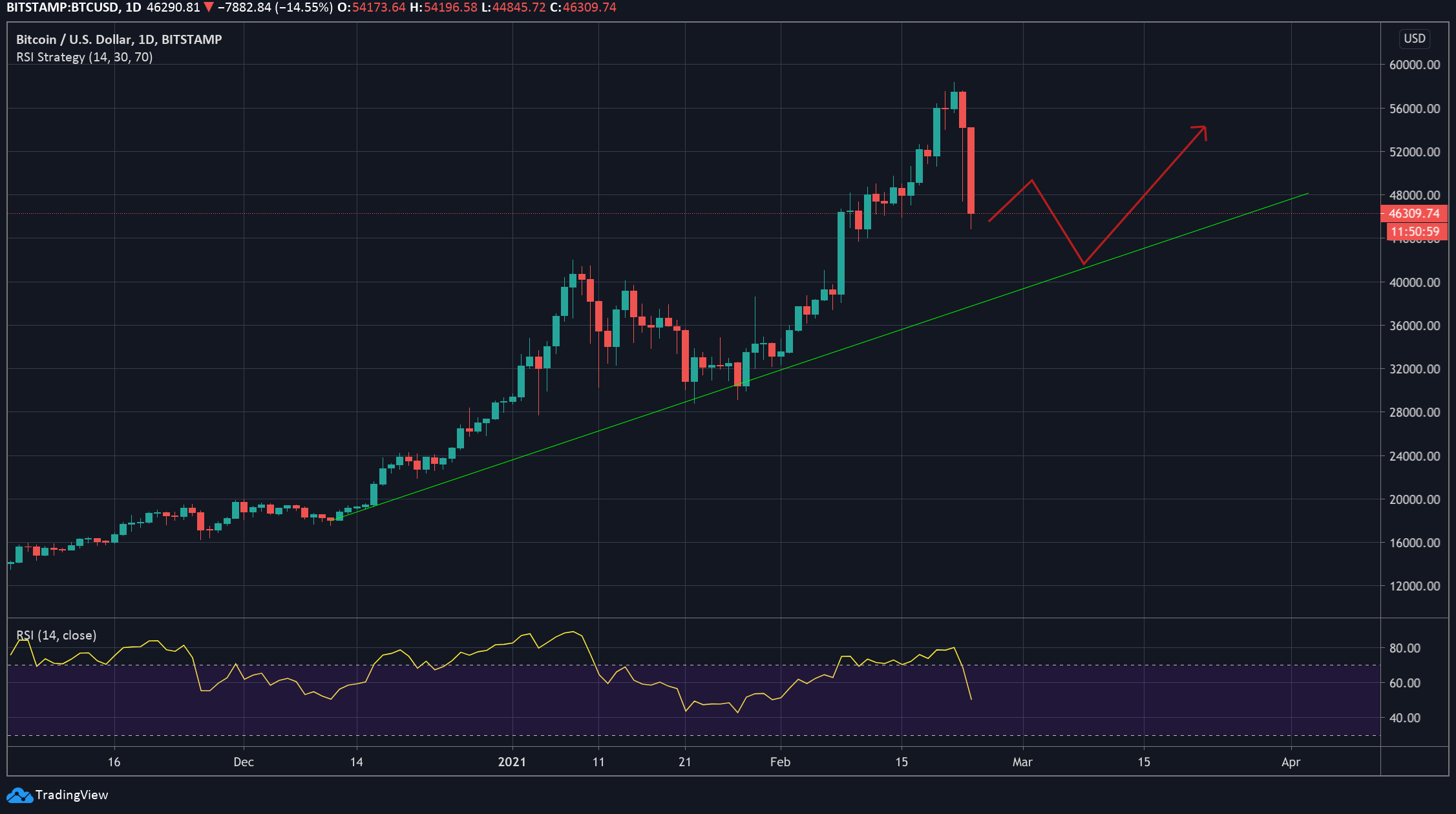 BTC/USD 1-Day chart showing a normal retracement to the uptrend line