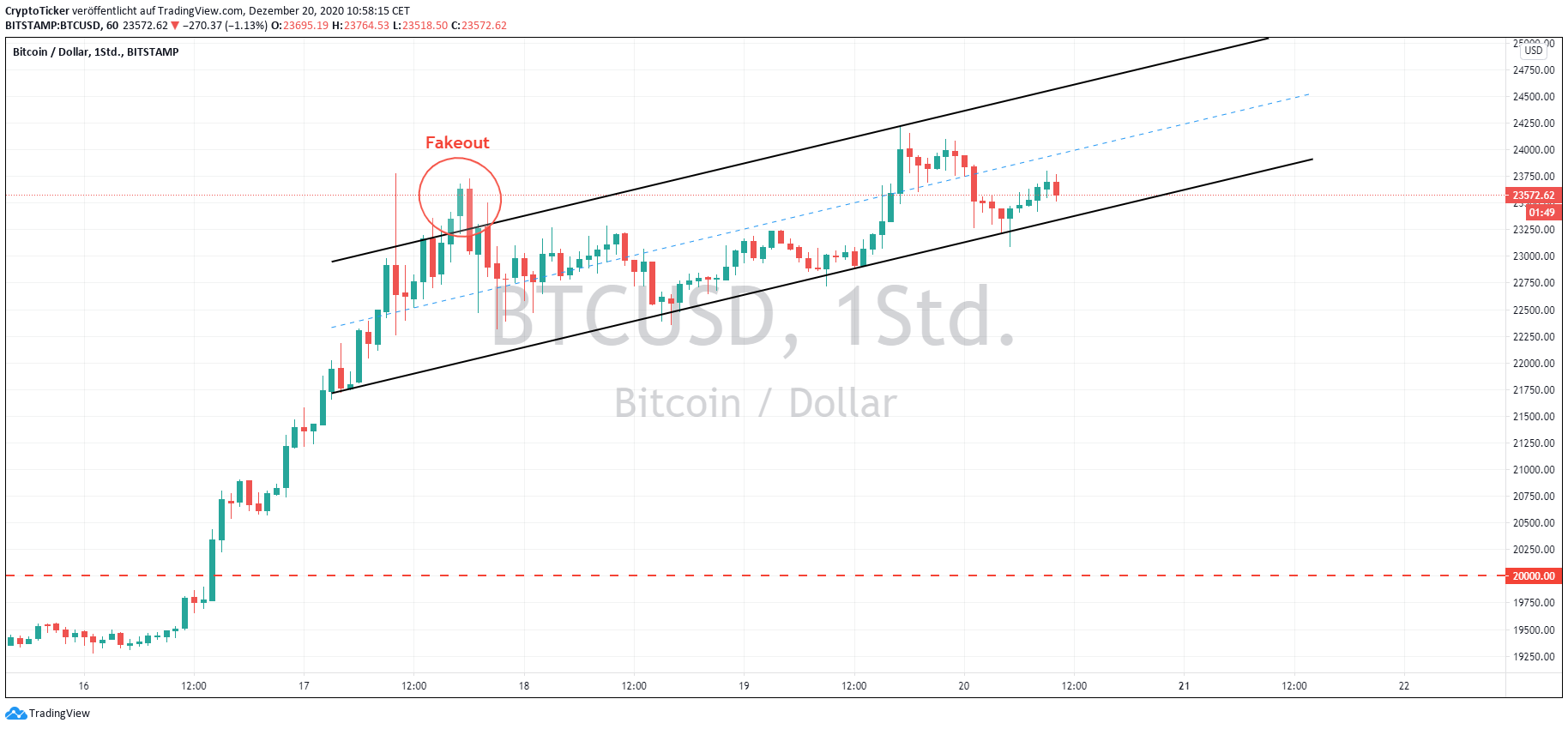 BTC/USD 1-Hour chart – a steady uptrend forming above 20k