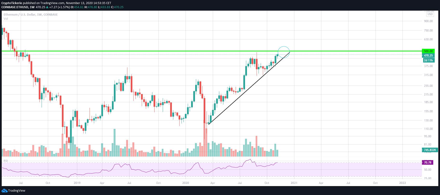 ETH/USD 1 Week chart – Scenario 1 in the making