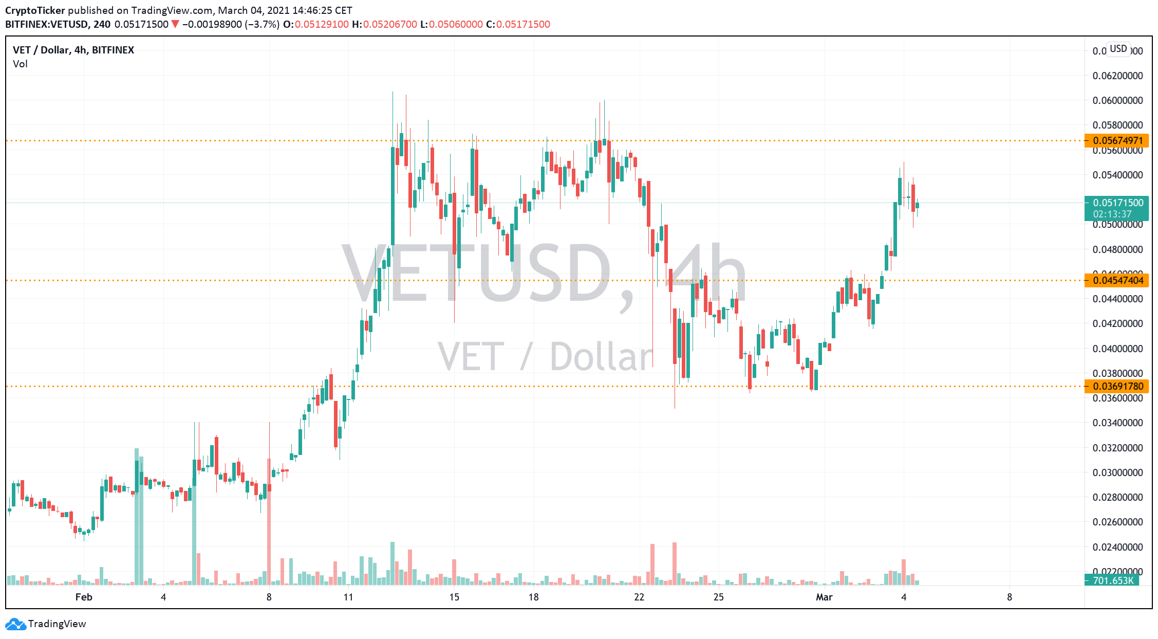 VET/USD 4-Hours chart showing VET's potential continued uptrend