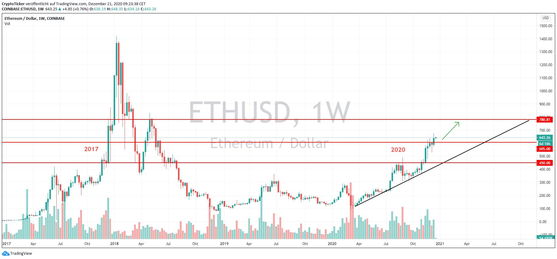 ETH/USD 1-Week chart – 2017 versus 2020