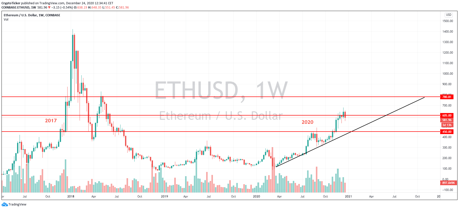 ETH/USD 1-Week chart, a contrast between 2017 and 2020