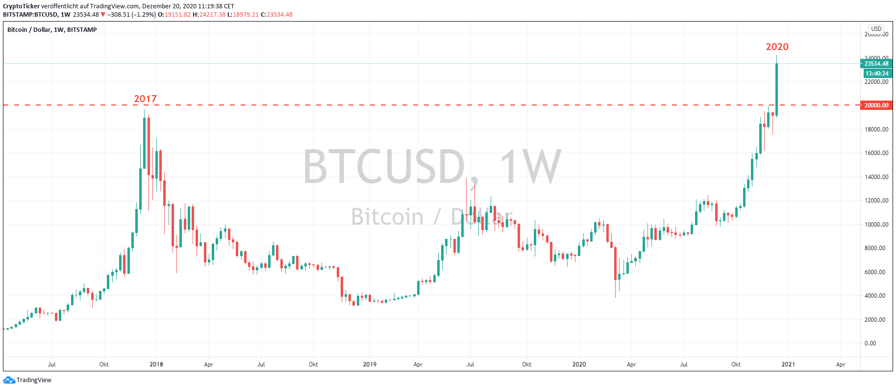 BTC/USD 1-Week chart – a contrast between 2017 and 2020