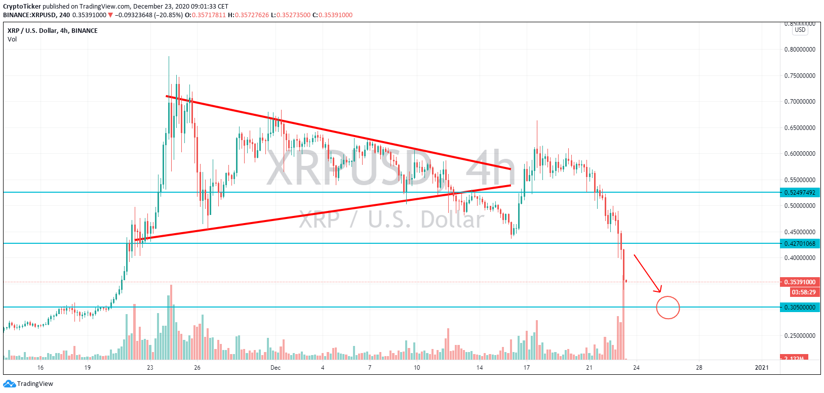 XRP/USD 4-Hours chart, XRP price headed towards another support of USD 30 cents
