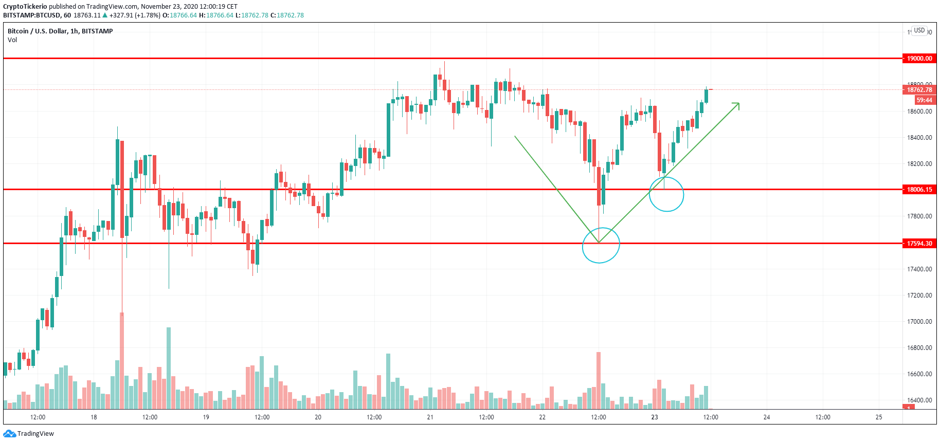 BTC/USD 1-Hour chart, showing the price-action that happened during the weekend