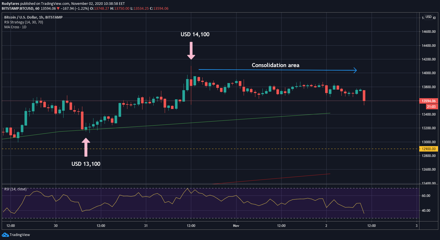 BTC/USD price 1H chart during the weekend