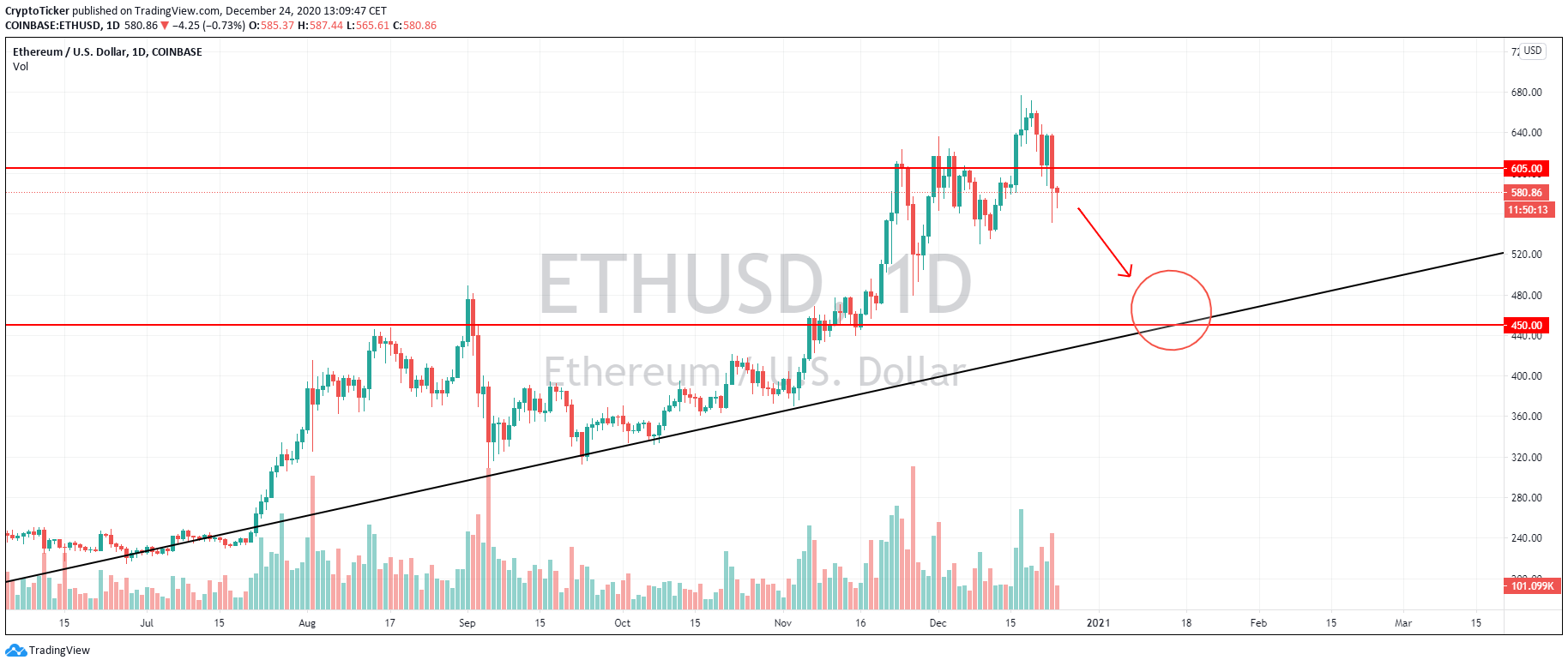 ETH/USD 1-Day chart, a potential retracement towards lower areas
