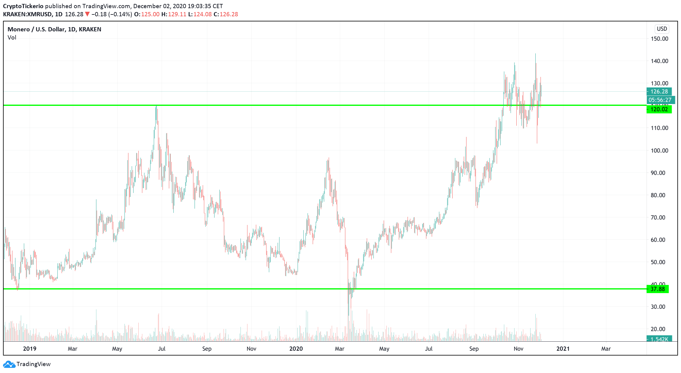 XMR/USD 1-Day chart, 2019 to date