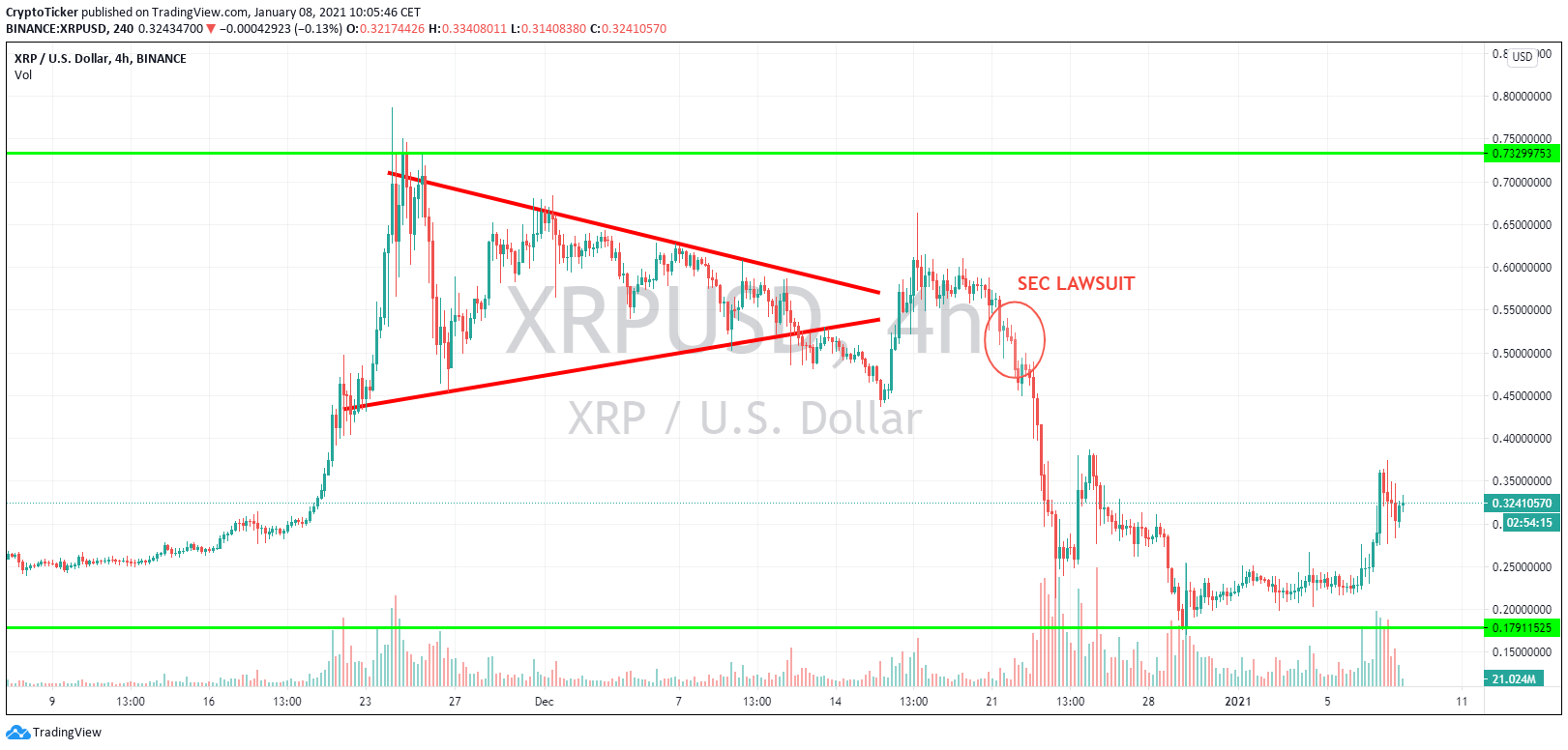 XRP/USD 4-hour chart showing the rise and the fall of XRP
