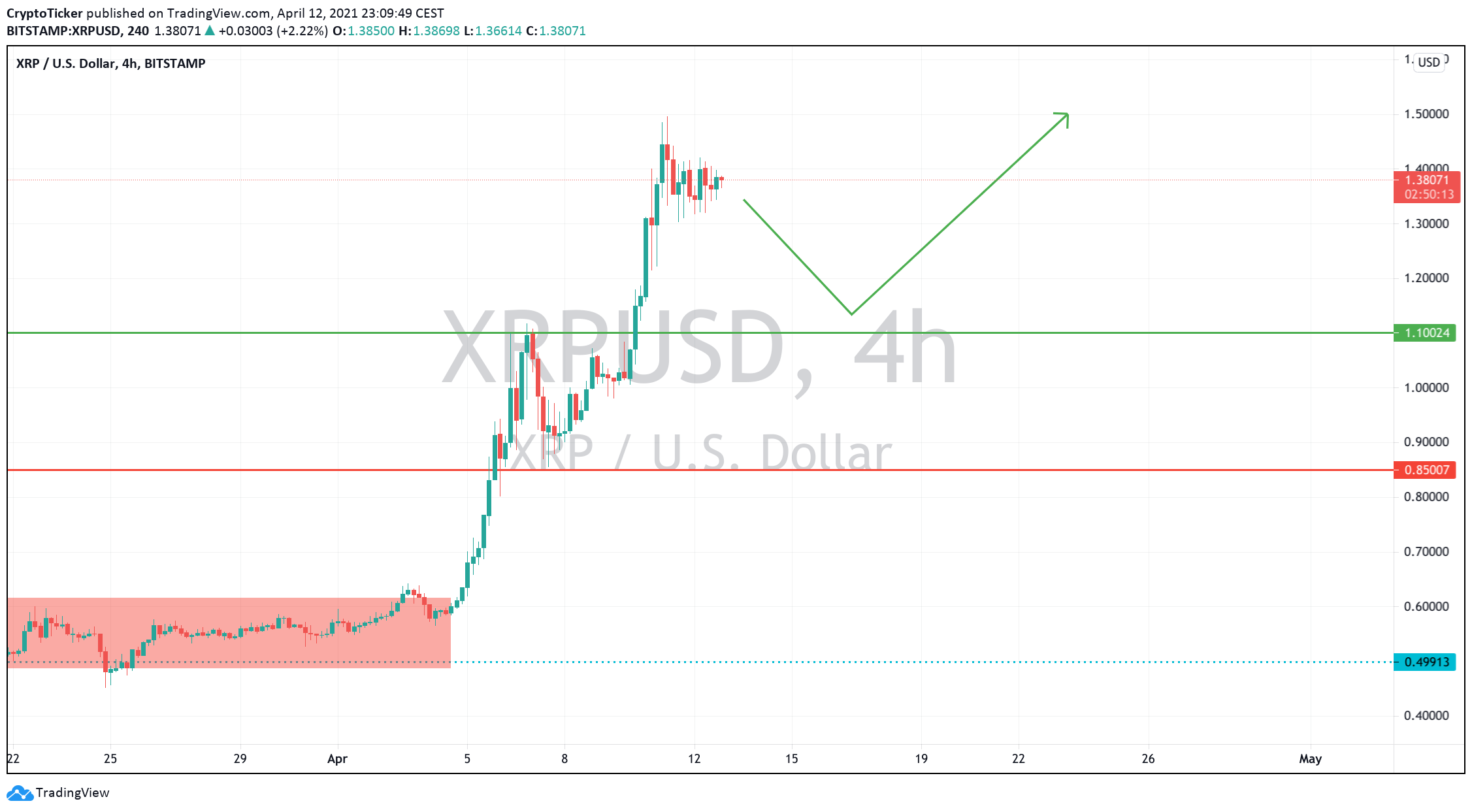 XRP/USD 4-hour chart showing the snowball effect upwards after an extended consolidation for XRP