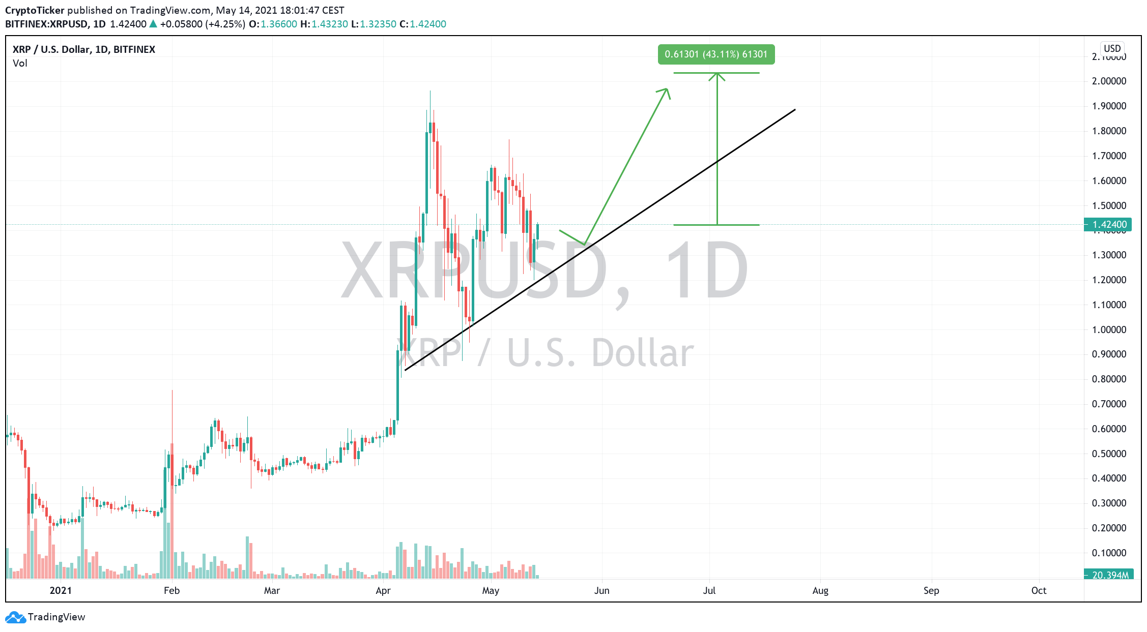 XRP/USD 1-day chart showing XRP's potential target
