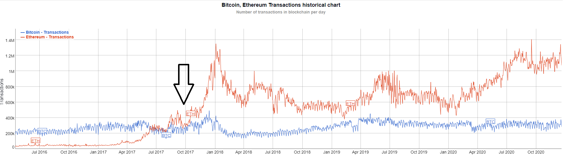 ETH/BTC # of daily transactions from July 2016 to date