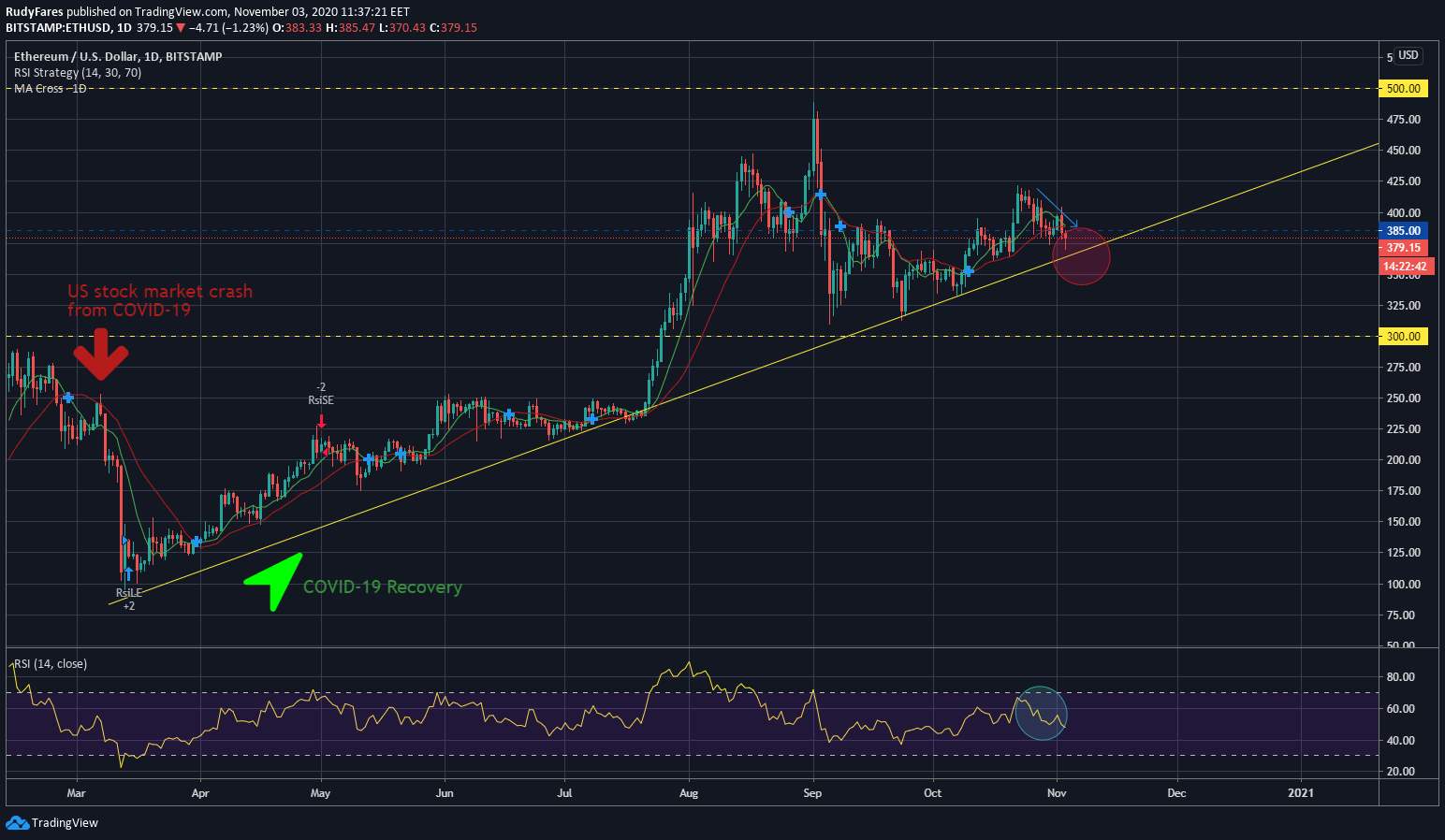 ETH/USD price 1D chart, showing the uptrend continuation