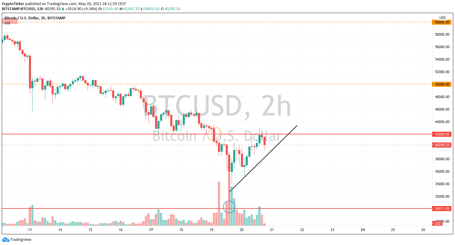 Cryptos up: BTC/USD 2-hour chart showing a potential comeback