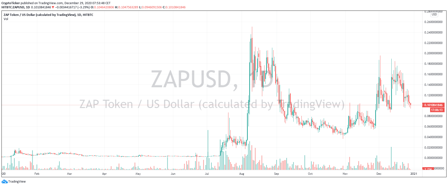 ZAP/USD 1-Day Chart of 2020